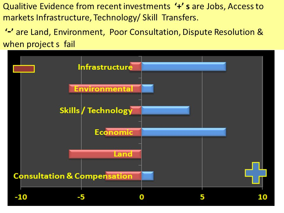 Qualitive Evidence from recent investments '+' s are Jobs, Access to markets Infrastructure, Technology/ Skill Transfers.