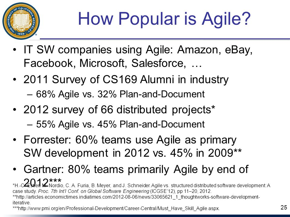How Popular is Agile.