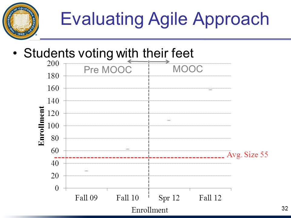 Evaluating Agile Approach Students voting with their feet 32 Avg. Size 55 MOOC Pre MOOC