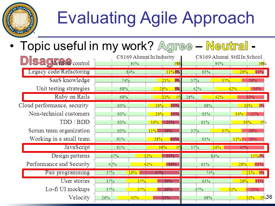 Evaluating Agile Approach 36