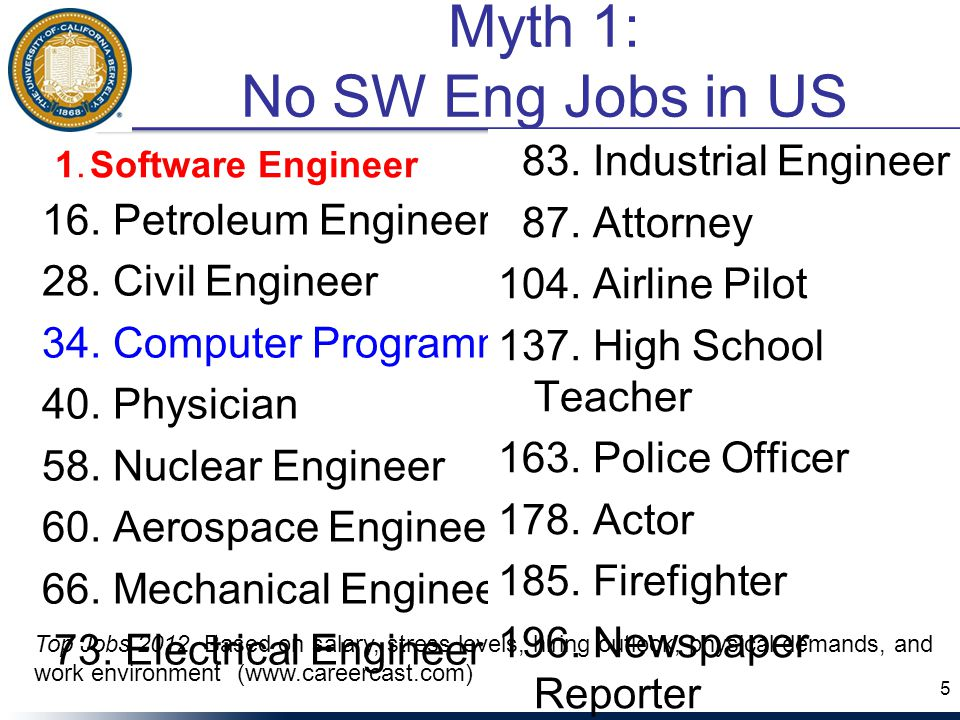 16. Petroleum Engineer 28. Civil Engineer 34. Computer Programmer 40.