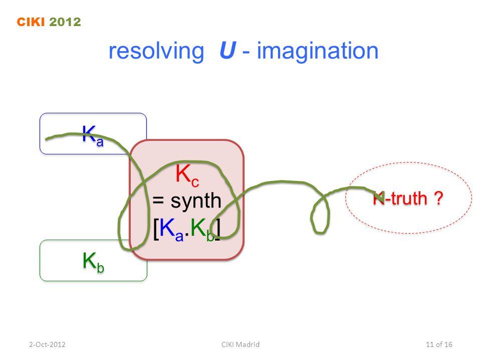 resolving U - imagination K-truth .