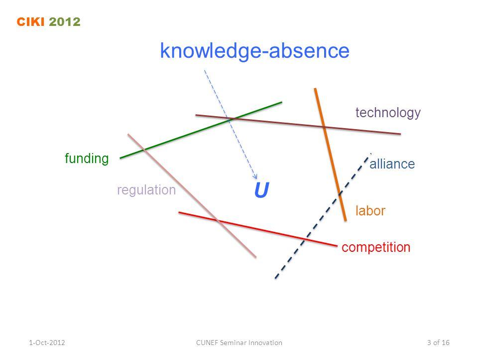 knowledge-absence 1-Oct-2012CUNEF Seminar Innovation3 of 16 CIKI 2012 funding technology labor regulation competition alliance U