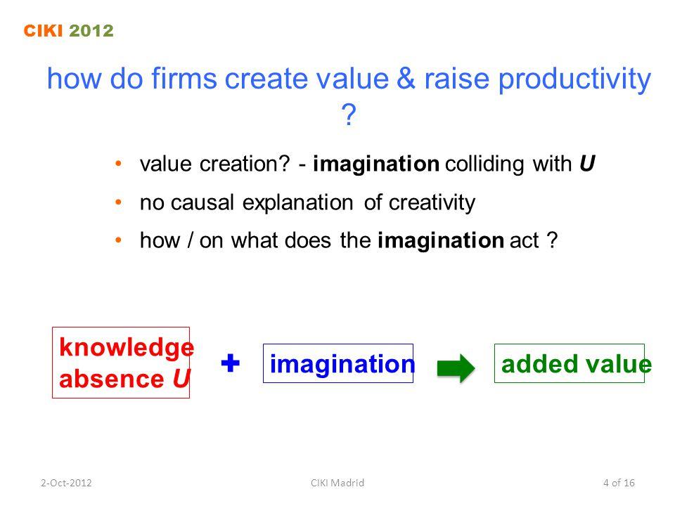 how do firms create value & raise productivity . value creation.
