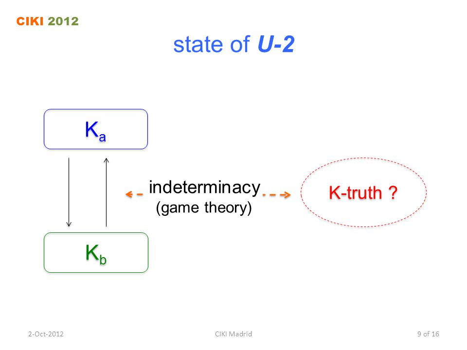 state of U-2 K-truth .