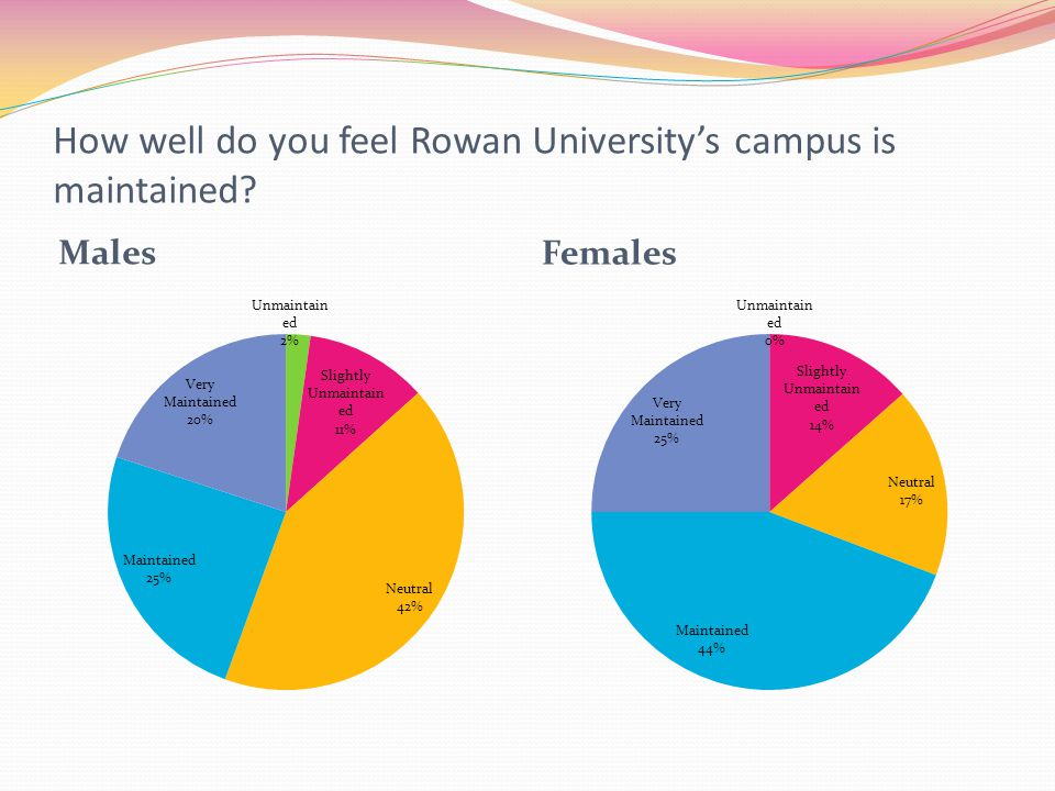 How well do you feel Rowan University's campus is maintained? Males Females