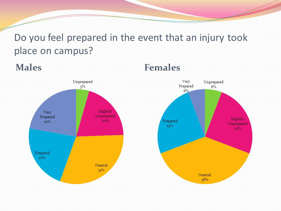 Do you feel prepared in the event that an injury took place on campus? Males Females