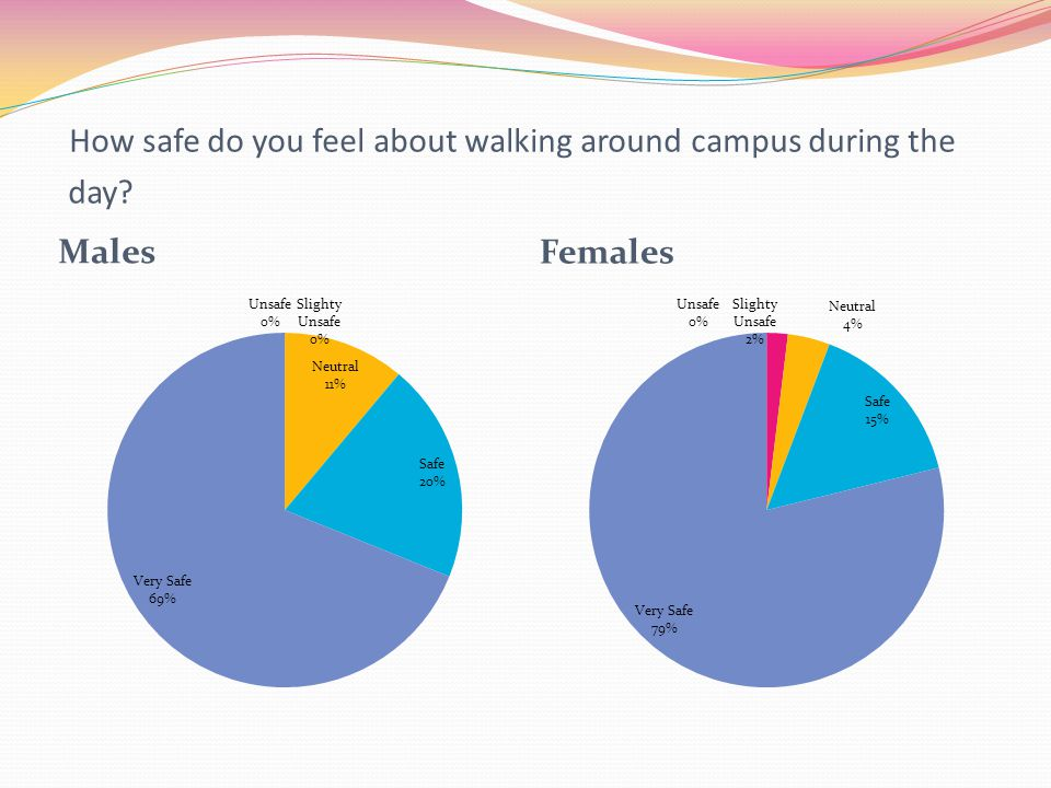 How safe do you feel about walking around campus during the day? Males Females