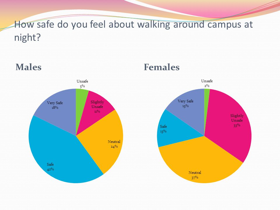 How safe do you feel about walking around campus at night? Males Females