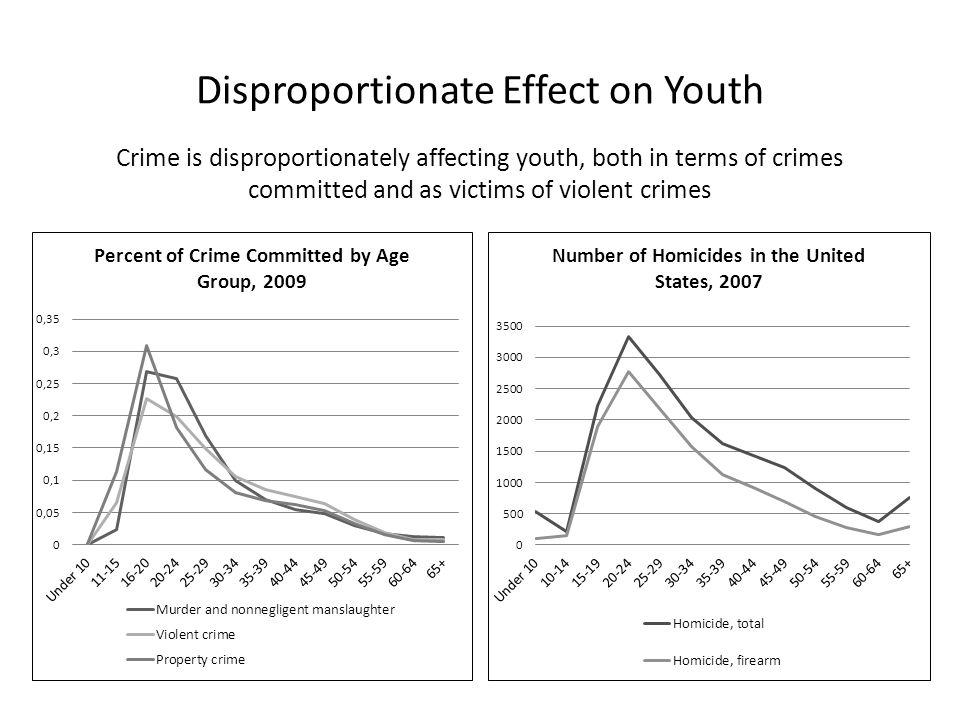 Disproportionate Effect on Youth Crime is disproportionately affecting youth, both in terms of crimes committed and as victims of violent crimes