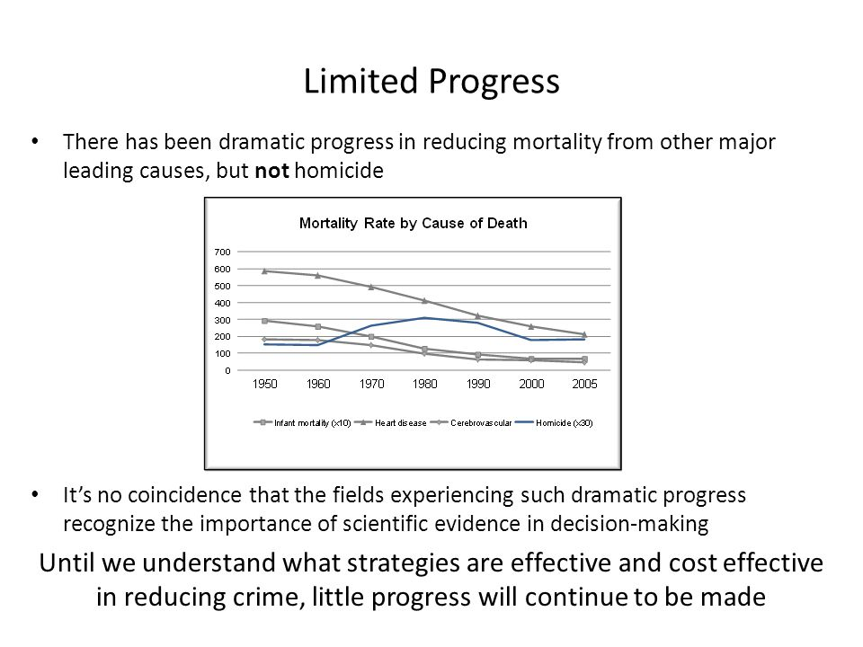 There has been dramatic progress in reducing mortality from other major leading causes, but not homicide It's no coincidence that the fields experiencing such dramatic progress recognize the importance of scientific evidence in decision-making Until we understand what strategies are effective and cost effective in reducing crime, little progress will continue to be made Limited Progress