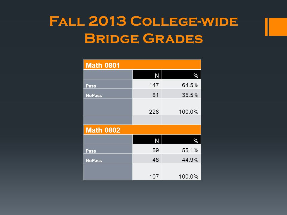 Fall 2013 College-wide Bridge Grades Math 0801 N% Pass 14764.5% NoPass 8135.5% 228100.0% Math 0802 N% Pass 5955.1% NoPass 4844.9% 107100.0%