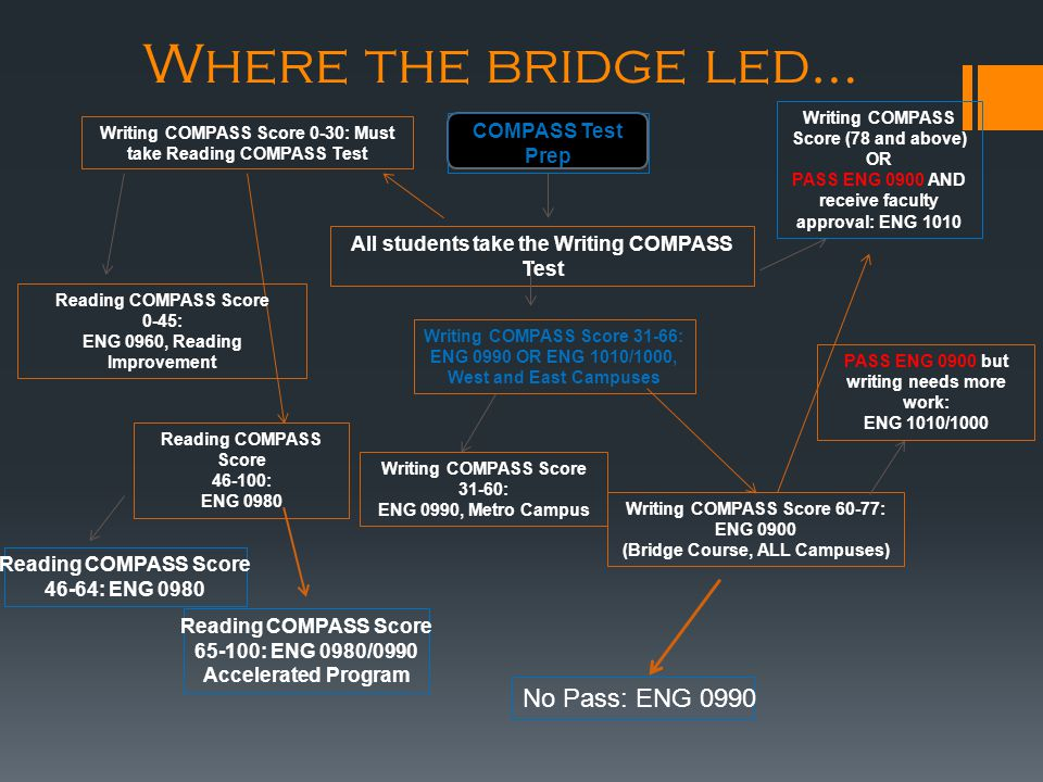 Where the bridge led… COMPASS Test Prep Reading COMPASS Score 0-45: ENG 0960, Reading Improvement Reading COMPASS Score 46-100: ENG 0980 Reading COMPASS Score 46-64: ENG 0980 Reading COMPASS Score 65-100: ENG 0980/0990 Accelerated Program All students take the Writing COMPASS Test Writing COMPASS Score 0-30: Must take Reading COMPASS Test Writing COMPASS Score 31-66: ENG 0990 OR ENG 1010/1000, West and East Campuses Writing COMPASS Score 31-60: ENG 0990, Metro Campus Writing COMPASS Score 60-77: ENG 0900 (Bridge Course, ALL Campuses) No Pass: ENG 0990 Writing COMPASS Score (78 and above) OR PASS ENG 0900 AND receive faculty approval: ENG 1010 PASS ENG 0900 but writing needs more work: ENG 1010/1000