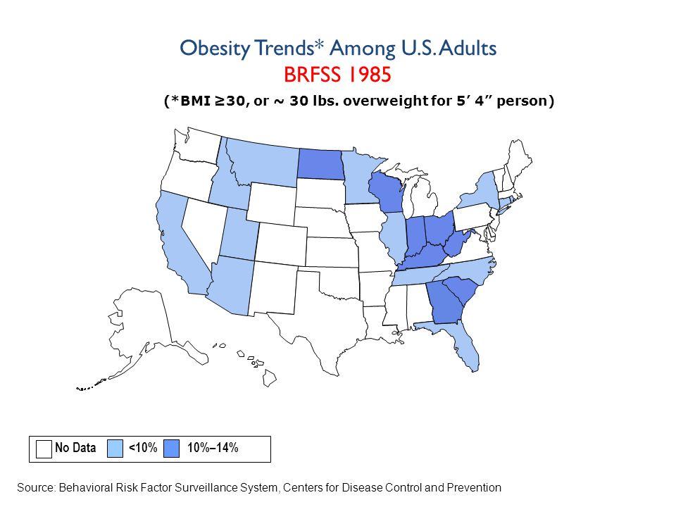 (*BMI ≥30, or ~ 30 lbs.