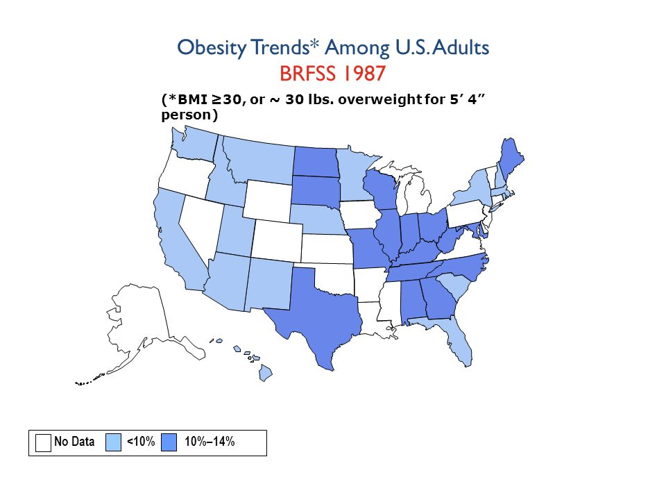 Obesity Trends* Among U.S. Adults BRFSS 1987 (*BMI ≥30, or ~ 30 lbs.