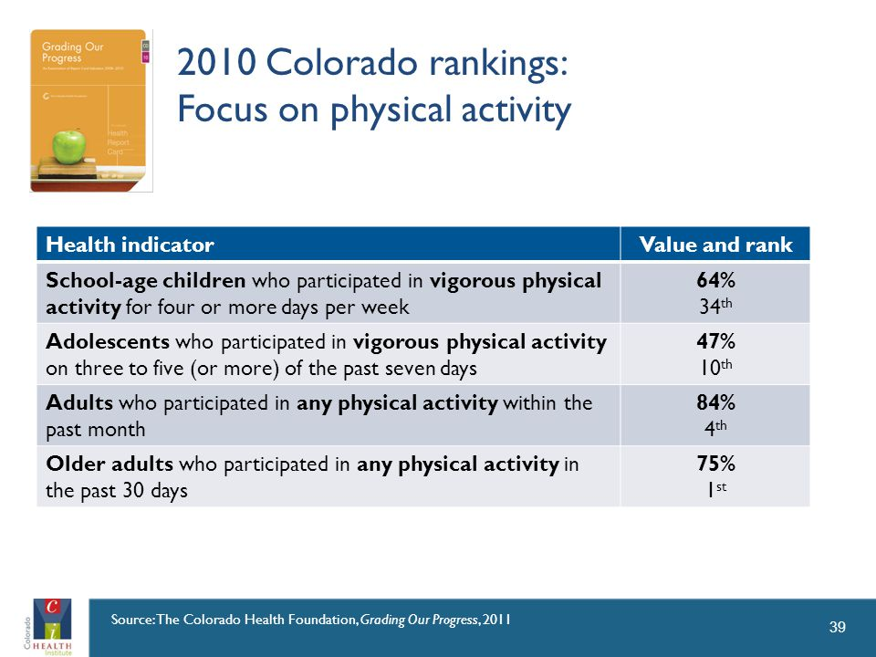 2010 Colorado rankings: Focus on physical activity 39 Health indicatorValue and rank School-age children who participated in vigorous physical activity for four or more days per week 64% 34 th Adolescents who participated in vigorous physical activity on three to five (or more) of the past seven days 47% 10 th Adults who participated in any physical activity within the past month 84% 4 th Older adults who participated in any physical activity in the past 30 days 75% 1 st Source: The Colorado Health Foundation, Grading Our Progress, 2011