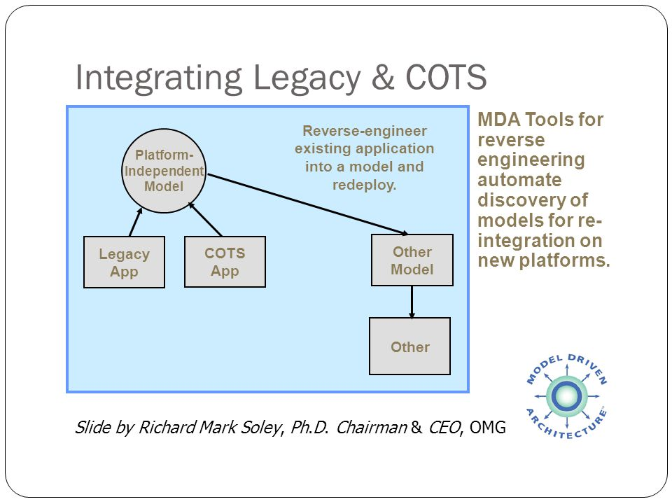 Integrating Legacy & COTS Platform- Independent Model Legacy App MDA Tools for reverse engineering automate discovery of models for re- integration on