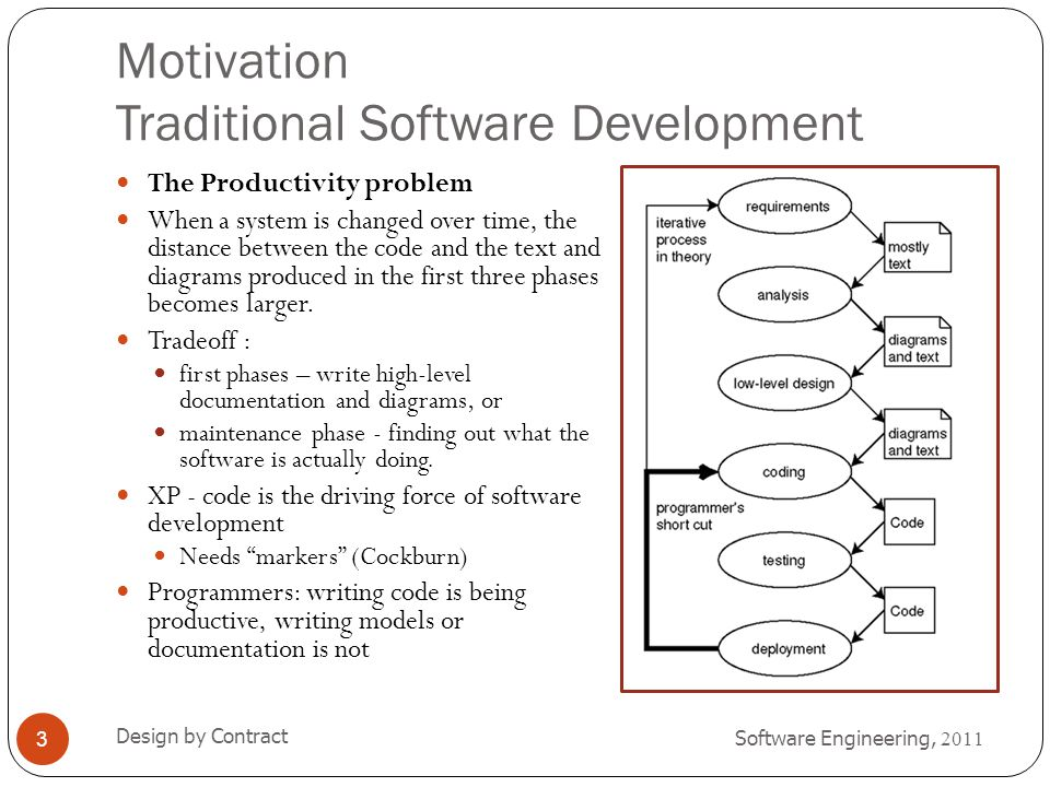Motivation Traditional Software Development Software Engineering, 2011 Design by Contract 4 The Portability Problem New technologies are being invented and becoming popular (e.g.,Java, Linux, XML, HTML, SOAP, UML, J2EE,.NET, JSP, ASP, Flash, Web Services, and so on).