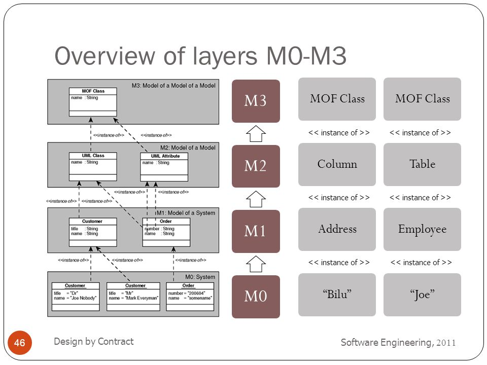 Overview of layers M0-M3 Software Engineering, 2011 Design by Contract 46 M3M2M1M0 >