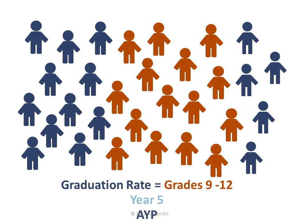 Graduation Rate = Grades 9 -12 Year 5 AYP © 2011 Region XIII