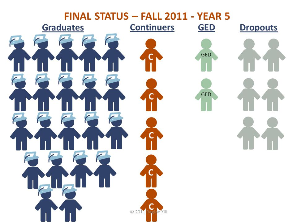 FINAL STATUS – FALL YEAR 5 C C C C C Graduates Continuers GED Dropouts GED © 2011 Region XIII