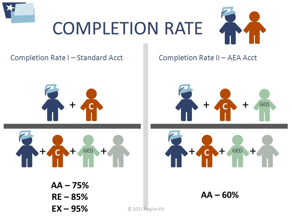 COMPLETION RATE Completion Rate I – Standard Acct C GED C Completion Rate II – AEA Acct C GED C + AA – 75% RE – 85% EX – 95% AA – 60% © 2011 Region XIII