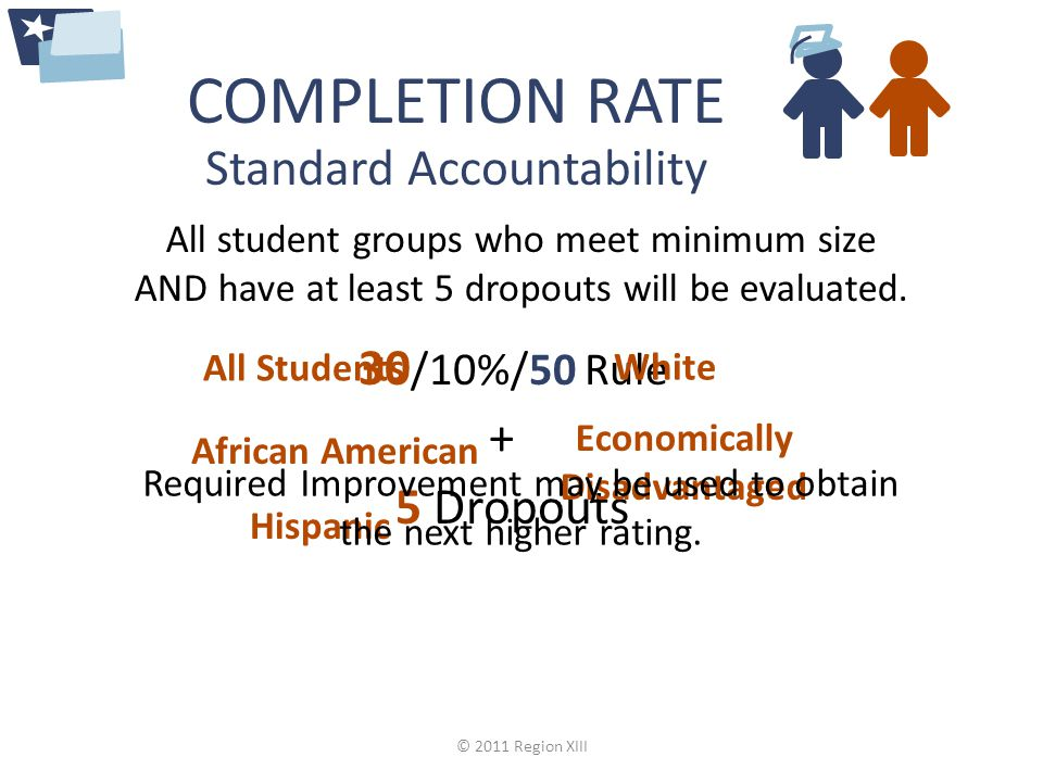 COMPLETION RATE All student groups who meet minimum size AND have at least 5 dropouts will be evaluated.