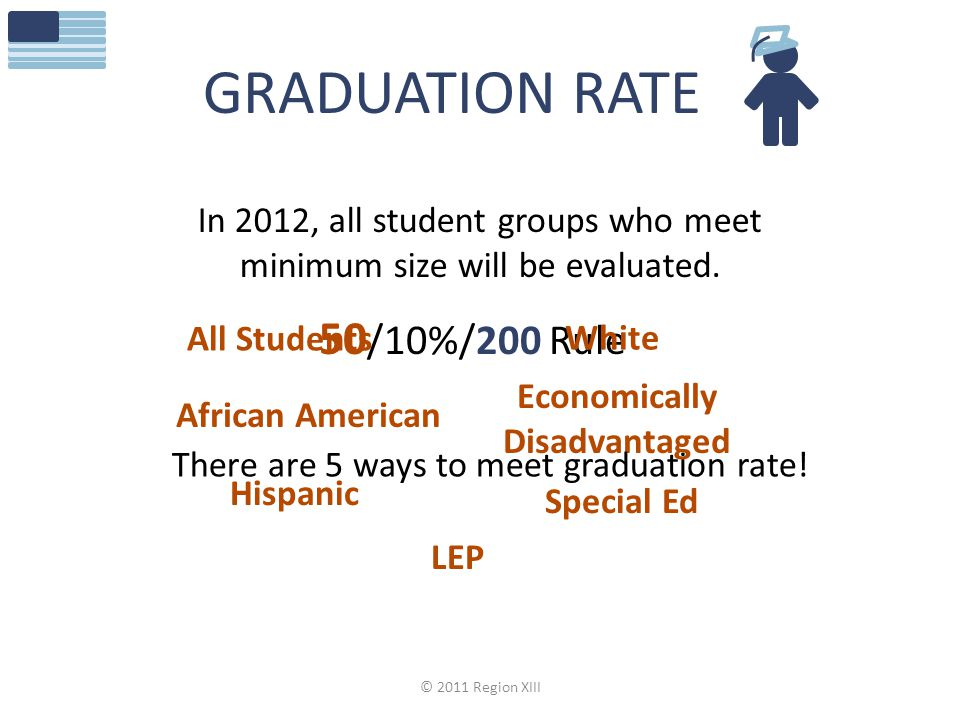 In 2012, all student groups who meet minimum size will be evaluated.