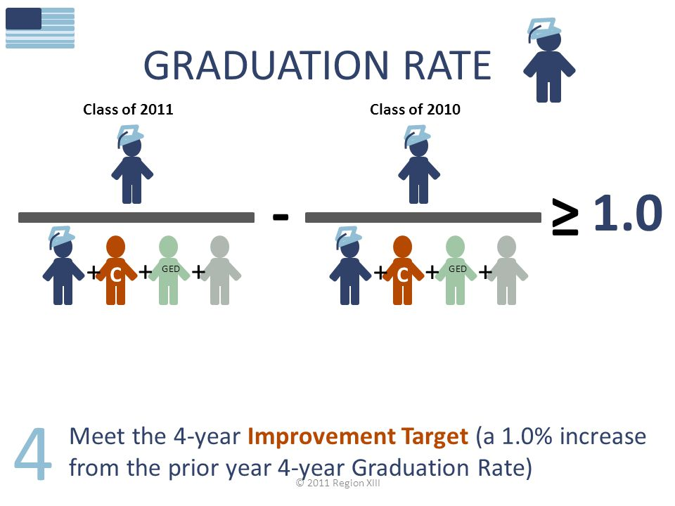 GRADUATION RATE C GED + ++ Class of 2010 1.0 ≥ - C GED + ++ Class of 2011 4 Meet the 4-year Improvement Target (a 1.0% increase from the prior year 4-year Graduation Rate) © 2011 Region XIII
