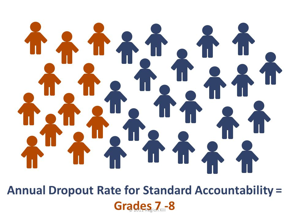 DROPOUT RATE Only the All Student group, if it meets minimum size AND has at least 10 dropouts, will be evaluated.