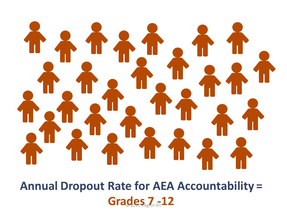 Annual Dropout Rate for AEA Accountability = Grades 7 -12 © 2011 Region XIII