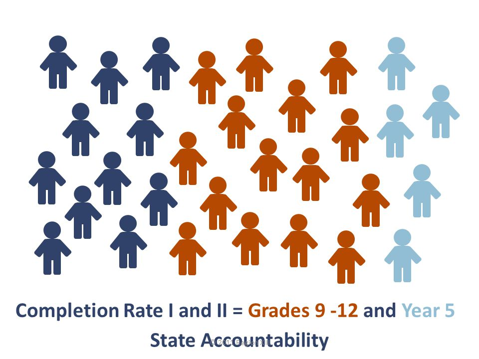 Completion Rate I and II = Grades and Year 5 State Accountability © 2011 Region XIII