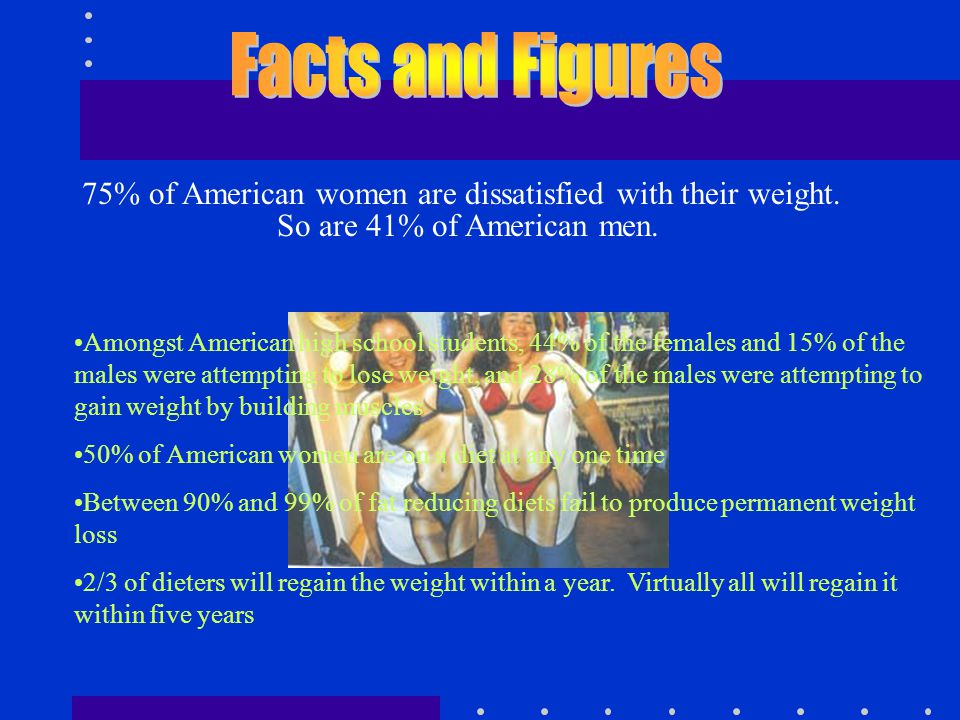 Amongst American high school students, 44% of the females and 15% of the males were attempting to lose weight, and 28% of the males were attempting to gain weight by building muscles 50% of American women are on a diet at any one time Between 90% and 99% of fat reducing diets fail to produce permanent weight loss 2/3 of dieters will regain the weight within a year.