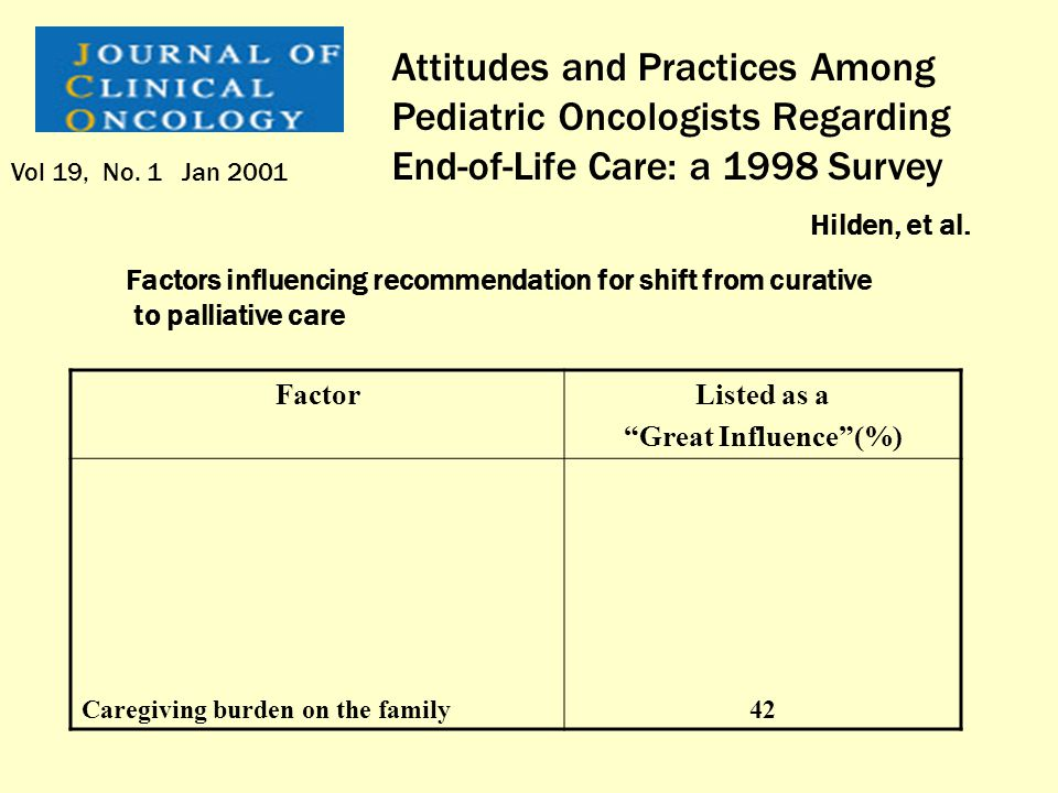 Attitudes and Practices Among Pediatric Oncologists Regarding End-of-Life Care: a 1998 Survey Hilden, et al. Vol 19, No. 1 Jan 2001 FactorListed as a