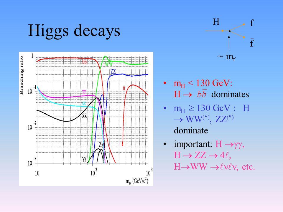 Higgs decays m H < 130 GeV: H  dominates m H  130 GeV : H  WW (*), ZZ (*) dominate important: H , H  ZZ  4, H  WW , etc. H f ~ m f