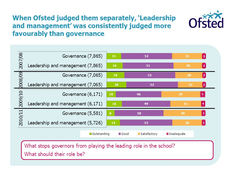Do you think the governing body has played a significant role in the improvement.