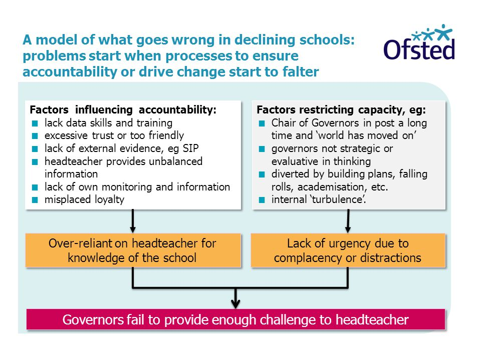 The consequences of a failure to challenge undermine the running of the school Governors fail to provide enough challenge to the headteacher Improvement planning does not address the real priorities or is not rapid enough Performance management of the headteacher is weak because it cannot be based on any meaningful analysis Governors do not know what training they need or what additional governors to appoint Performance management of teachers is ineffective, as it is not linked to achievement The school is incapable of stopping its own decline Governors do not know what is needed to probe more closely and gather further insight Governors do not know if their actions are having any impact or how good the school really is