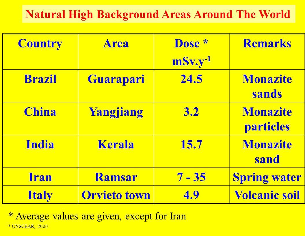Natural High Background Areas Around The World CountryAreaDose * mSv.y -1 Remarks BrazilGuarapari24.5Monazite sands ChinaYangjiang3.2Monazite particle