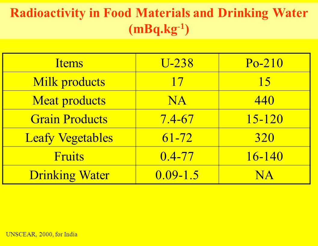 ItemsU-238Po-210 Milk products1715 Meat productsNA440 Grain Products7.4-6715-120 Leafy Vegetables61-72320 Fruits0.4-7716-140 Drinking Water0.09-1.5NA