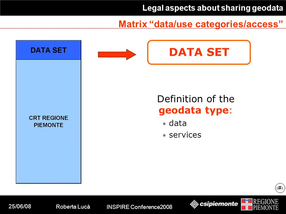 25/06/08 Roberta Lucà INSPIRE Conference2008 Legal aspects about sharing geodata 13 Matrix data/use categories/access DATA SET Definition of the geodata type: data services