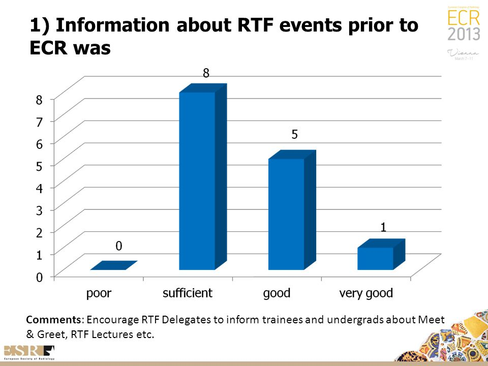 1) Information about RTF events prior to ECR was Comments: Encourage RTF Delegates to inform trainees and undergrads about Meet & Greet, RTF Lectures etc.