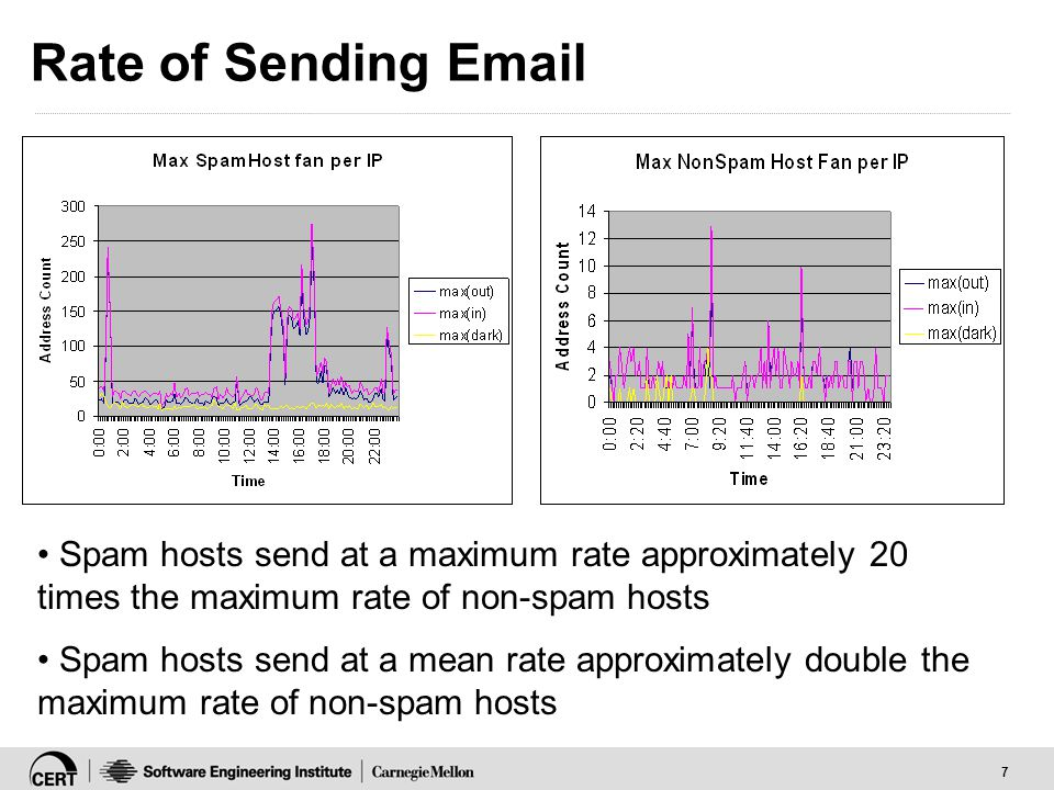 7 Rate of Sending Email Spam hosts send at a maximum rate approximately 20 times the maximum rate of non-spam hosts Spam hosts send at a mean rate approximately double the maximum rate of non-spam hosts