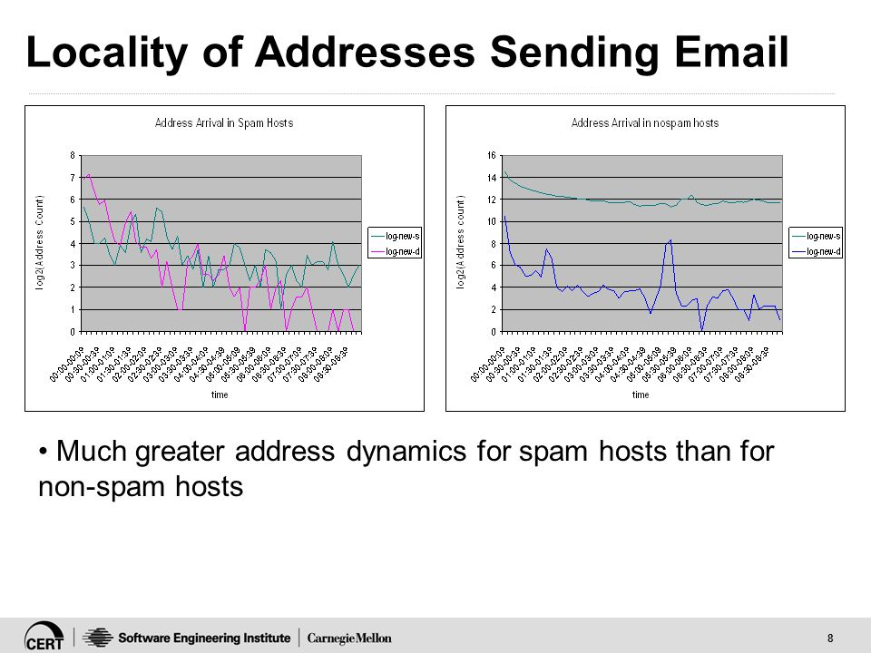8 Locality of Addresses Sending Email Much greater address dynamics for spam hosts than for non-spam hosts