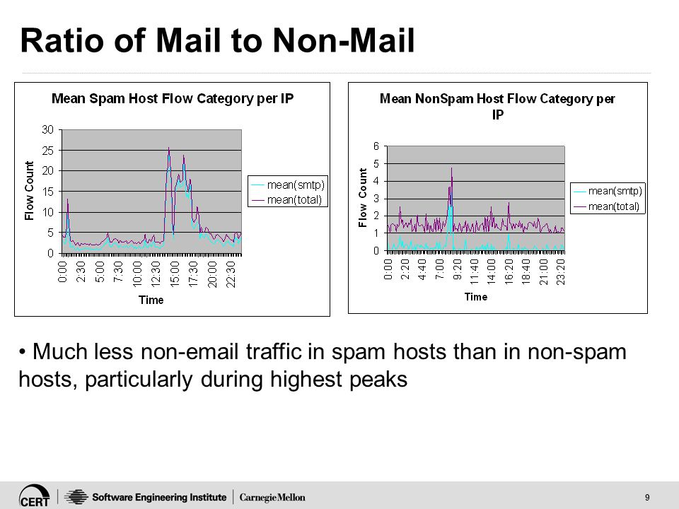 9 Ratio of Mail to Non-Mail Much less non-email traffic in spam hosts than in non-spam hosts, particularly during highest peaks