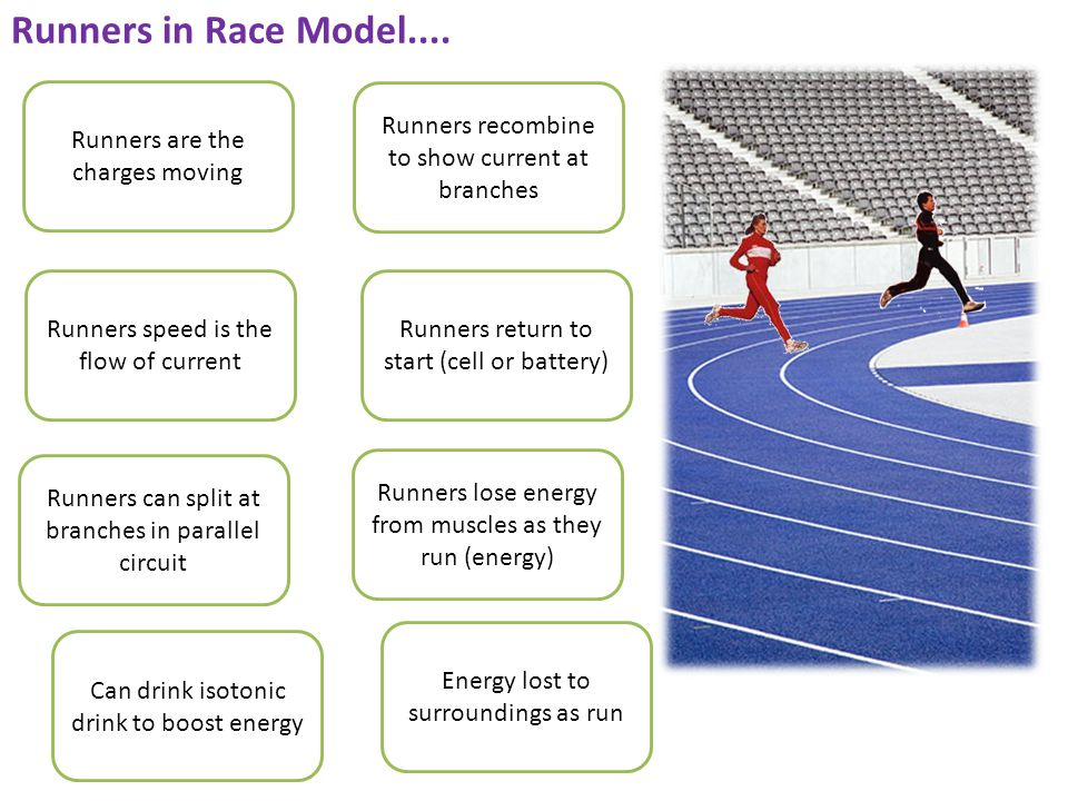 Runners in Race Model....