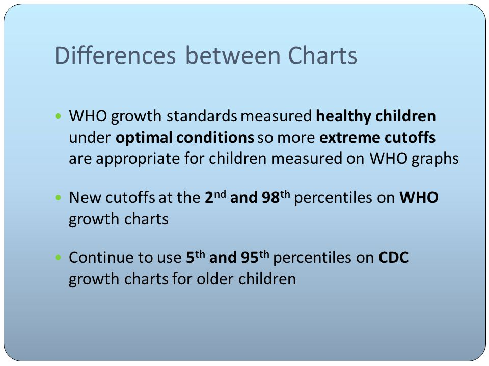 Differences between Charts WHO growth standards measured healthy children under optimal conditions so more extreme cutoffs are appropriate for children measured on WHO graphs New cutoffs at the 2 nd and 98 th percentiles on WHO growth charts Continue to use 5 th and 95 th percentiles on CDC growth charts for older children