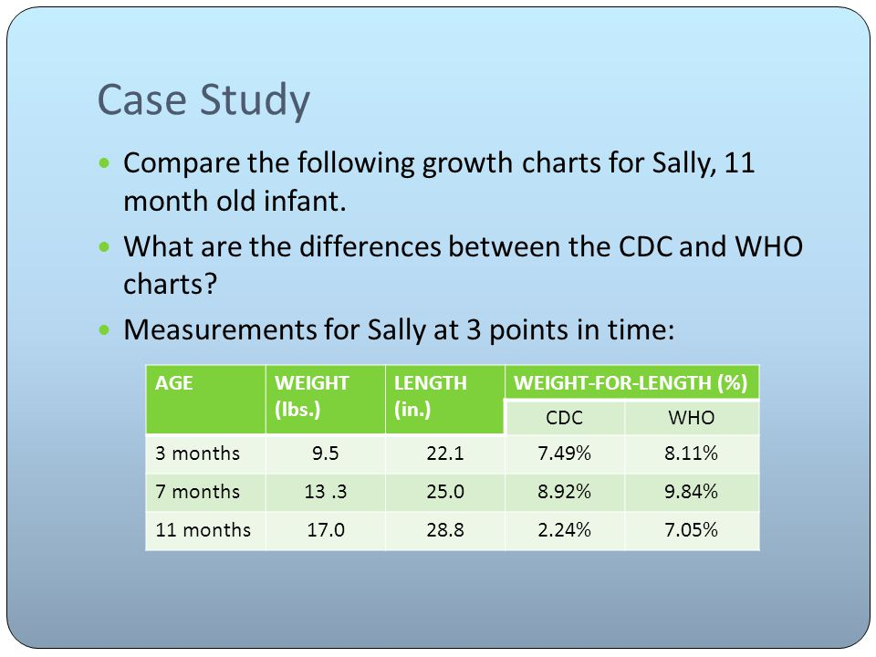 Case Study Compare the following growth charts for Sally, 11 month old infant.