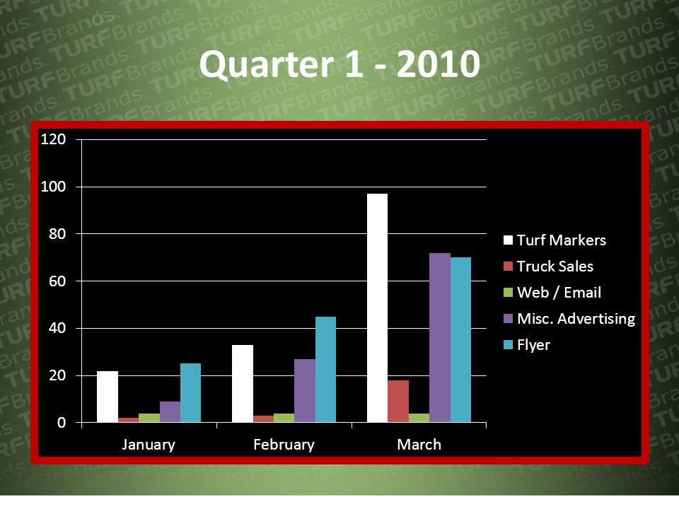 Quarter 1 - 2010