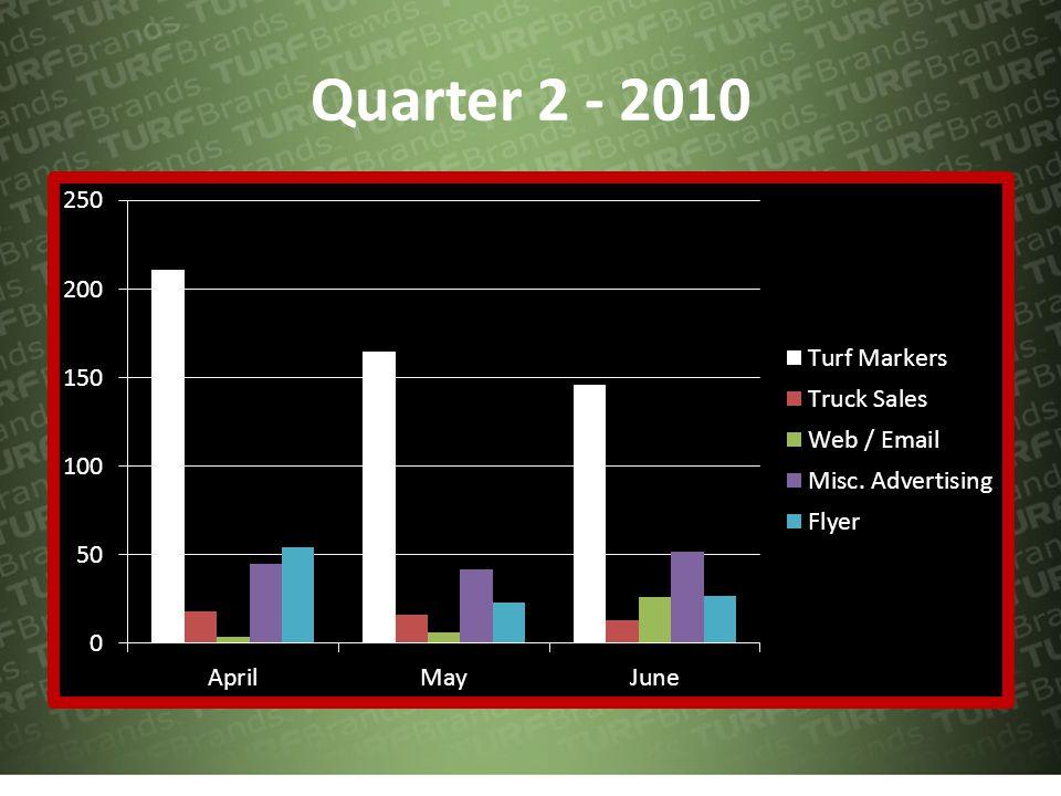 Quarter 3 – 2010