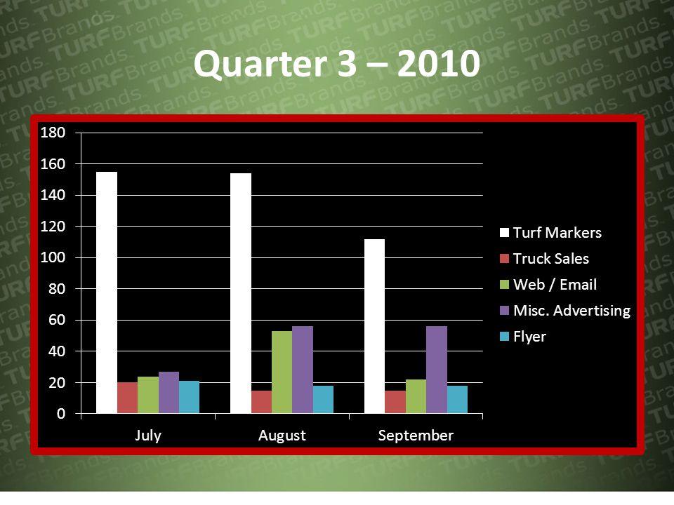 Quarter 4 - 2010